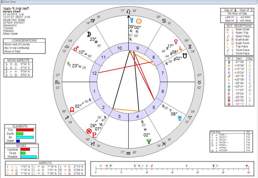מפת השאלה - מה קרה לי בעבר